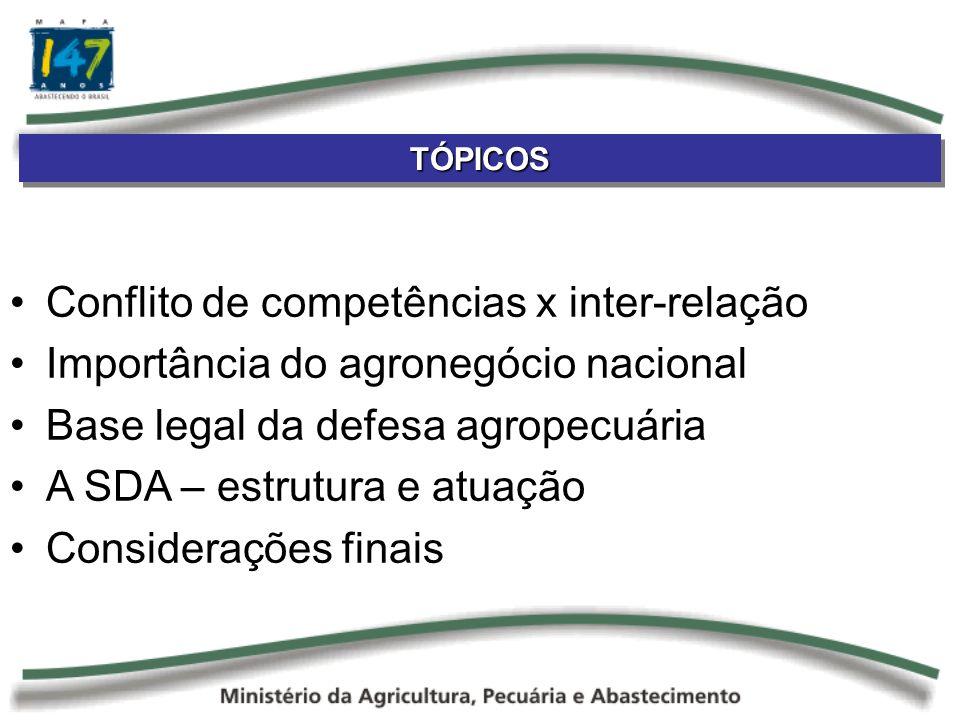 TÓPICOSTÓPICOS Conflito de competências x inter-relação Importância do agronegócio nacional Base legal da defesa agropecuária A SDA – estrutura e atuação Considerações finais