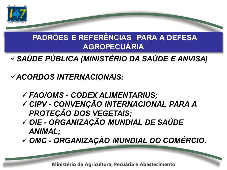 PADRÕES E REFERÊNCIAS PARA A DEFESA AGROPECUÁRIA SAÚDE PÚBLICA (MINISTÉRIO DA SAÚDE E ANVISA) ACORDOS INTERNACIONAIS: FAO/OMS - CODEX ALIMENTARIUS; CIPV - CONVENÇÃO INTERNACIONAL PARA A PROTEÇÃO DOS VEGETAIS; OIE - ORGANIZAÇÃO MUNDIAL DE SAÚDE ANIMAL; OMC - ORGANIZAÇÃO MUNDIAL DO COMÉRCIO.