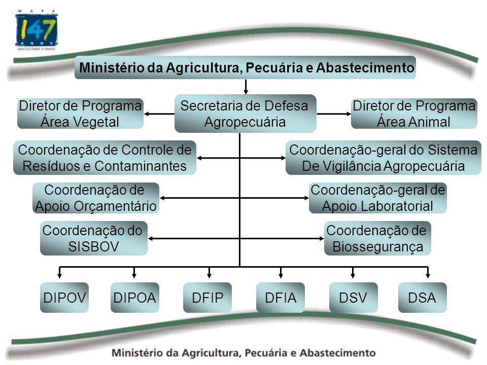 Ministério da Agricultura, Pecuária e Abastecimento Secretaria de Defesa Agropecuária Diretor de Programa Área Vegetal Diretor de Programa Área Animal DSA DSV DFIADFIPDIPOADIPOV Coordenação-geral de Apoio Laboratorial Coordenação do SISBOV Coordenação de Biossegurança Coordenação de Controle de Resíduos e Contaminantes Coordenação de Apoio Orçamentário Coordenação-geral do Sistema De Vigilância Agropecuária