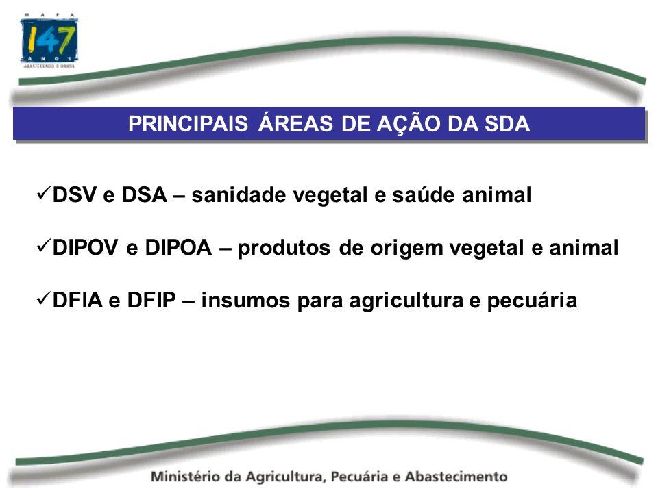 PRINCIPAIS ÁREAS DE AÇÃO DA SDA DSV e DSA – sanidade vegetal e saúde animal DIPOV e DIPOA – produtos de origem vegetal e animal DFIA e DFIP – insumos para agricultura e pecuária