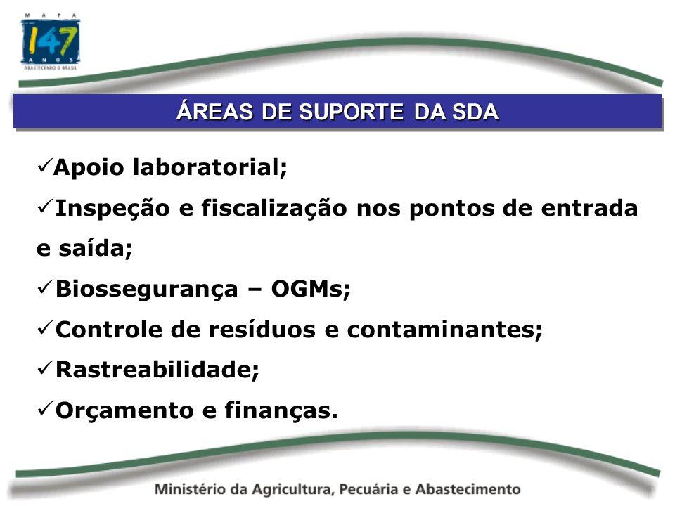 ÁREAS DE SUPORTE DA SDA Apoio laboratorial; Inspeção e fiscalização nos pontos de entrada e saída; Biossegurança – OGMs; Controle de resíduos e contaminantes; Rastreabilidade; Orçamento e finanças.