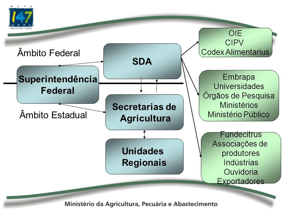 SDA Unidades Regionais Secretarias de Agricultura Superintendência Federal Âmbito Estadual Âmbito Federal OIE CIPV Codex Alimentarius Embrapa Universi