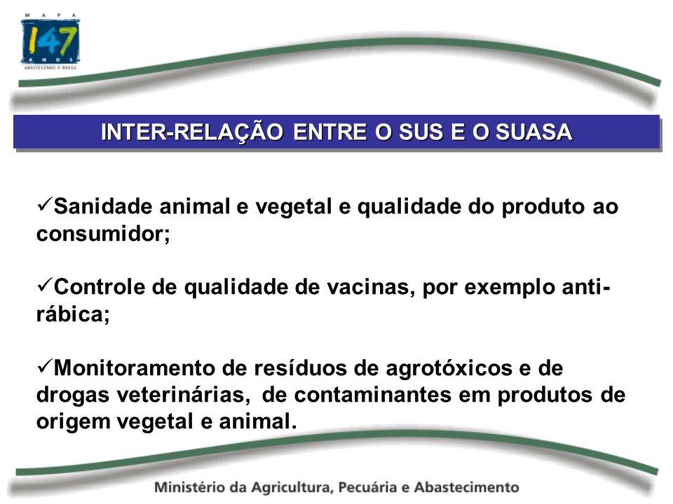 INTER-RELAÇÃO ENTRE O SUS E O SUASA Sanidade animal e vegetal e qualidade do produto ao consumidor; Controle de qualidade de vacinas, por exemplo anti- rábica; Monitoramento de resíduos de agrotóxicos e de drogas veterinárias, de contaminantes em produtos de origem vegetal e animal.