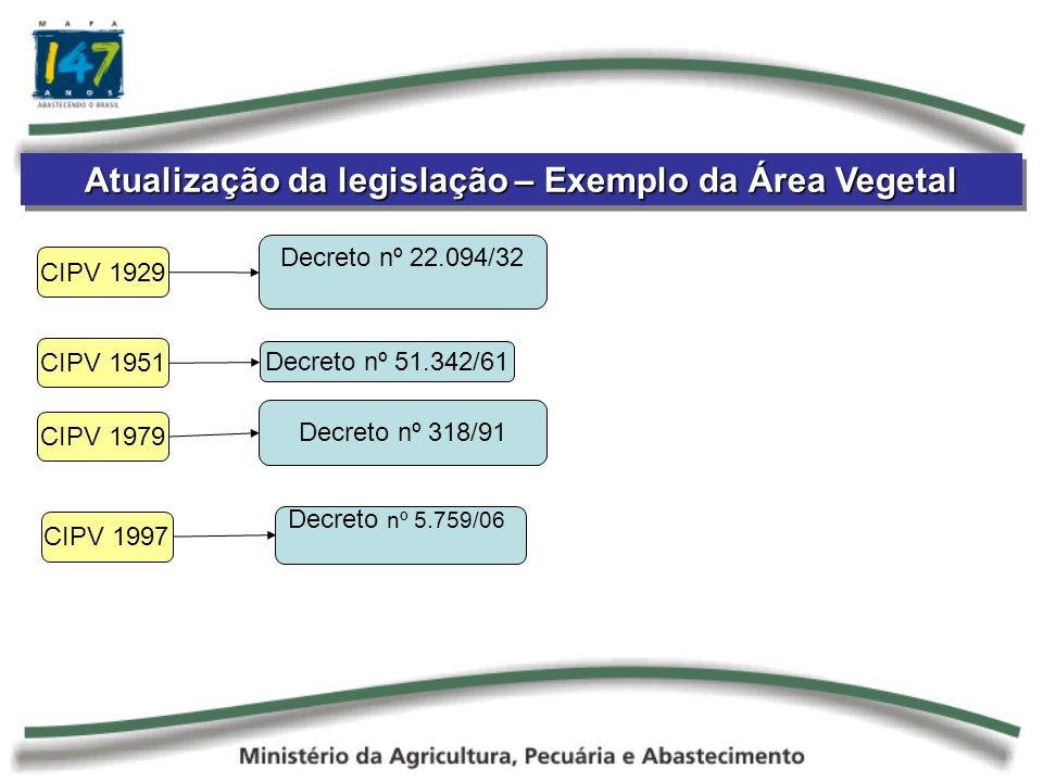 Atualização da legislação – Exemplo da Área Vegetal Decreto nº 22.094/32 CIPV 1929 CIPV 1997 CIPV 1951 Decreto nº 51.342/61 CIPV 1979 Decreto nº 318/91 Decreto nº 5.759/06