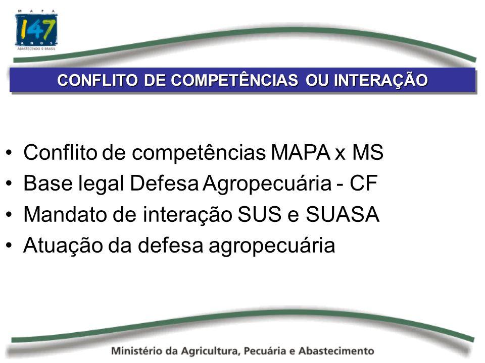 CONFLITO DE COMPETÊNCIAS OU INTERAÇÃO Conflito de competências MAPA x MS Base legal Defesa Agropecuária - CF Mandato de interação SUS e SUASA Atuação da defesa agropecuária