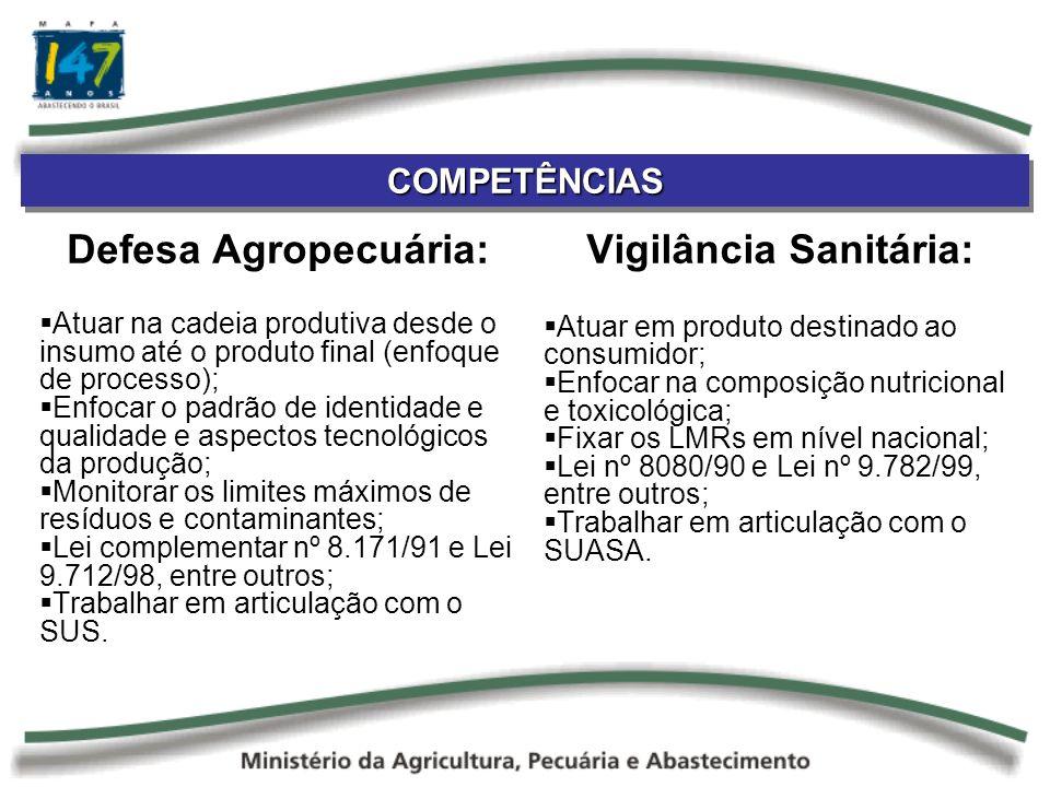 Defesa Agropecuária: Atuar na cadeia produtiva desde o insumo até o produto final (enfoque de processo); Enfocar o padrão de identidade e qualidade e