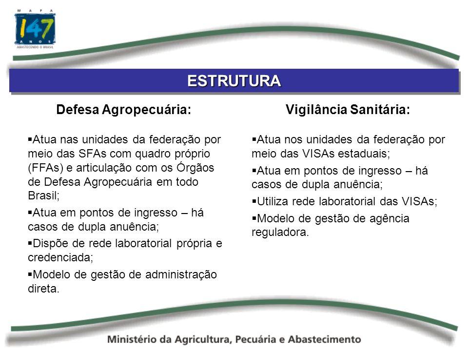 ESTRUTURAESTRUTURA Defesa Agropecuária: Atua nas unidades da federação por meio das SFAs com quadro próprio (FFAs) e articulação com os Órgãos de Defesa Agropecuária em todo Brasil; Atua em pontos de ingresso – há casos de dupla anuência; Dispõe de rede laboratorial própria e credenciada; Modelo de gestão de administração direta.