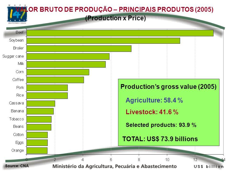 VALOR BRUTO DE PRODUÇÃO – PRINCIPAIS PRODUTOS (2005) Productions gross value (2005) Agriculture: 58.4 % Livestock: 41.6 % TOTAL: US$ 73.9 billions Selected products: 93.9 % Source: CNA (Production x Price)