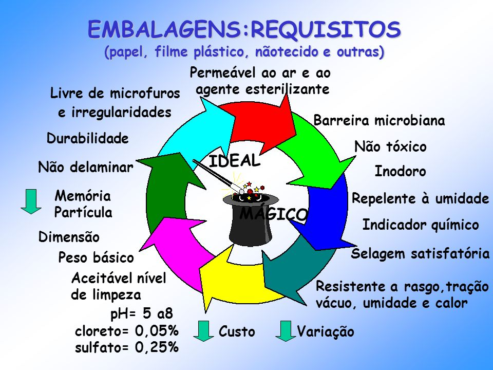 EMBALAGENS:REQUISITOS (papel, filme plástico, nãotecido e outras) Permeável ao ar e ao agente esterilizante Barreira microbiana Não tóxico Repelente à
