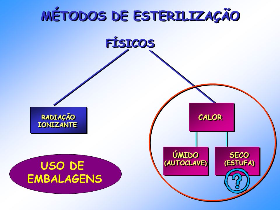 MÉTODOS DE ESTERILIZAÇÃO FÍSICOS RADIAÇÃO IONIZANTE RADIAÇÃO IONIZANTE CALOR ÚMIDO (AUTOCLAVE) ÚMIDO (AUTOCLAVE) SECO (ESTUFA) SECO (ESTUFA) USO DE EM