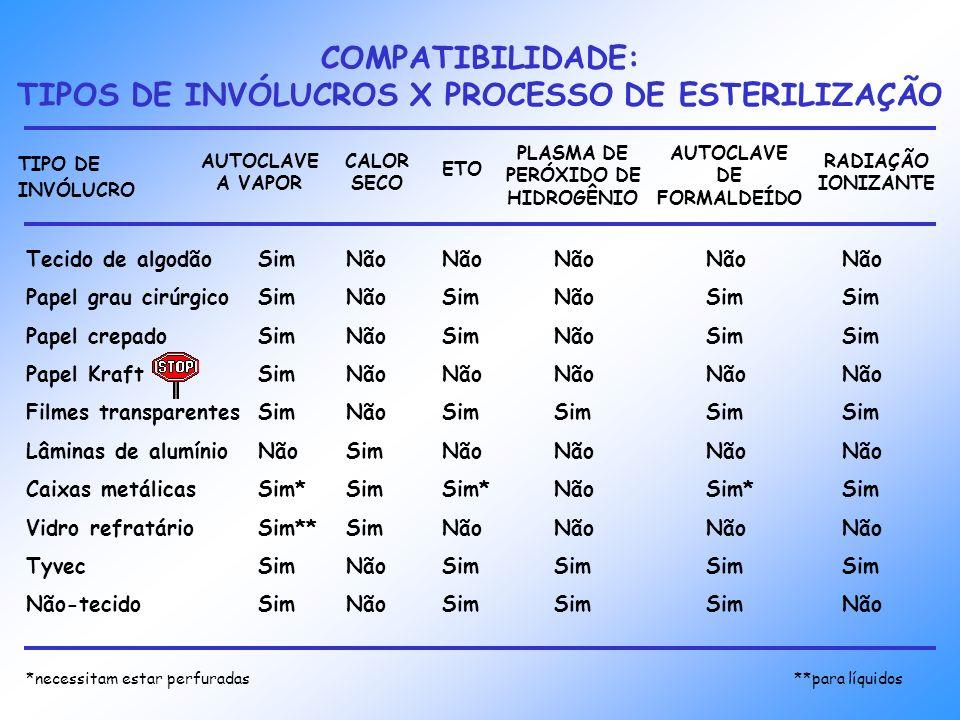 COMPATIBILIDADE: TIPOS DE INVÓLUCROS X PROCESSO DE ESTERILIZAÇÃO TIPO DE INVÓLUCRO AUTOCLAVE A VAPOR CALOR SECO ETO PLASMA DE PERÓXIDO DE HIDROGÊNIO A