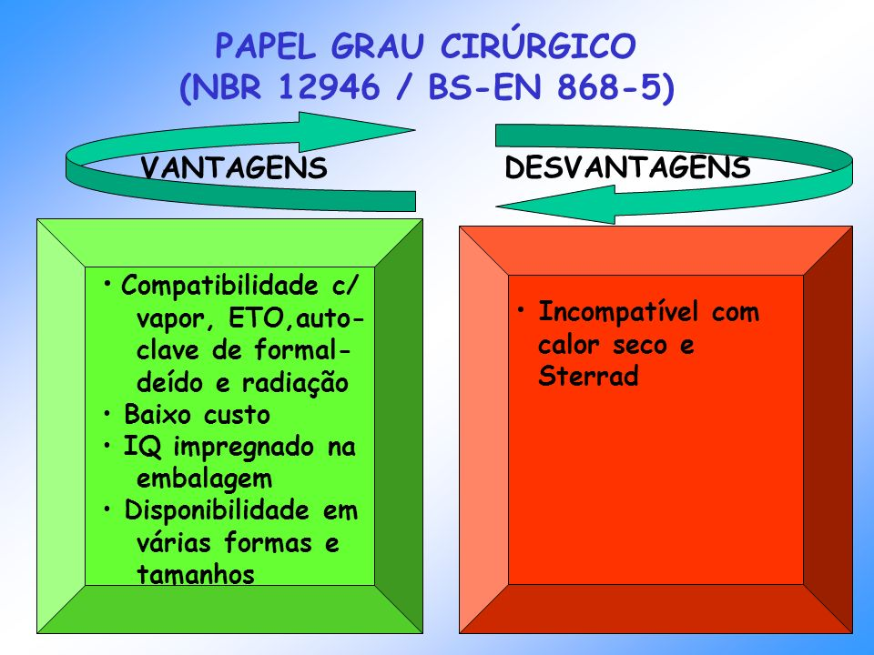 VANTAGENS DESVANTAGENS PAPEL GRAU CIRÚRGICO (NBR 12946 / BS-EN 868-5) Compatibilidade c/ vapor, ETO,auto- clave de formal- deído e radiação Baixo cust