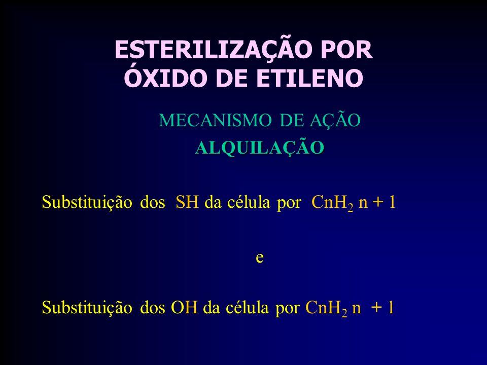ESTERILIZAÇÃO POR ÓXIDO DE ETILENO MECANISMO DE AÇÃOALQUILAÇÃO Substituição dos SH da célula por CnH 2 n + 1 e Substituição dos OH da célula por CnH 2 n + 1