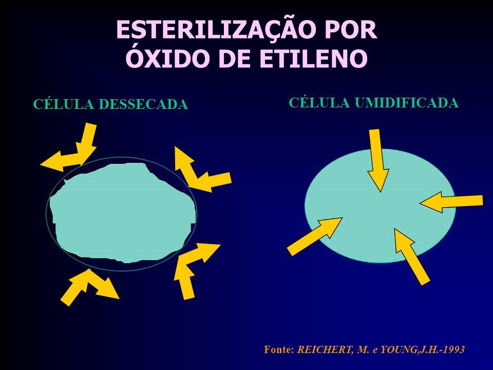ESTERILIZAÇÃO POR ÓXIDO DE ETILENO Fonte: REICHERT, M.