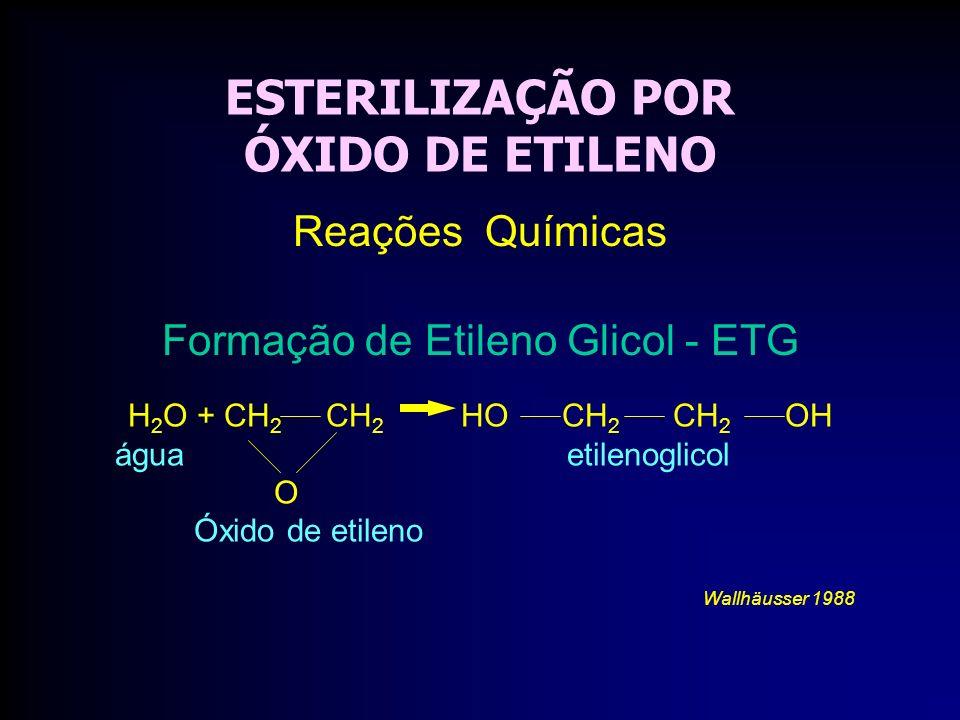ESTERILIZAÇÃO POR ÓXIDO DE ETILENO H 2 O + CH 2 CH 2 HO CH 2 CH 2 OH água etilenoglicol O Óxido de etileno Wallhäusser 1988 Reações Químicas Formação de Etileno Glicol - ETG