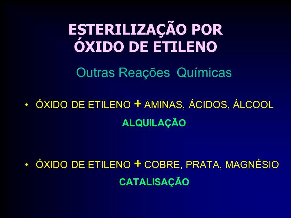 ESTERILIZAÇÃO POR ÓXIDO DE ETILENO Outras Reações Químicas +ÓXIDO DE ETILENO + AMINAS, ÁCIDOS, ÁLCOOL ALQUILAÇÃO +ÓXIDO DE ETILENO + COBRE, PRATA, MAGNÉSIO CATALISAÇÃO
