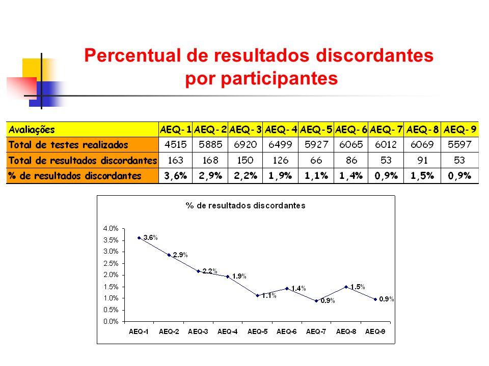 Percentual de resultados discordantes por participantes