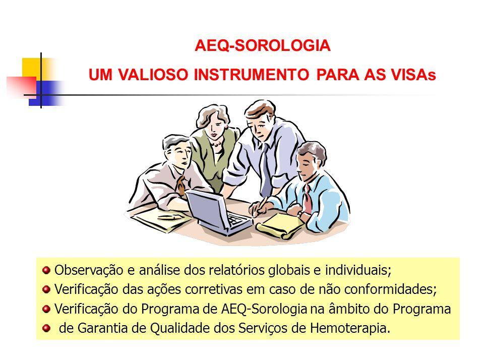 AEQ-SOROLOGIA UM VALIOSO INSTRUMENTO PARA AS VISAs Observação e análise dos relatórios globais e individuais; Verificação das ações corretivas em caso