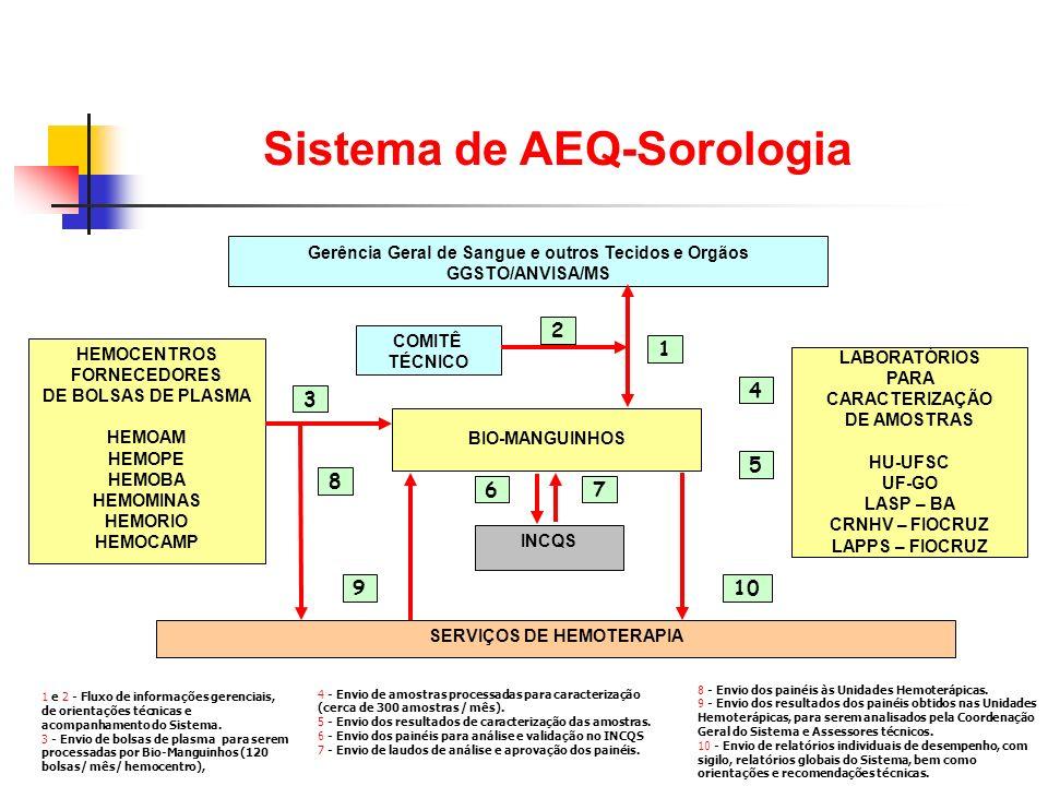 Sistema de AEQ-Sorologia SERVIÇOS DE HEMOTERAPIA Gerência Geral de Sangue e outros Tecidos e Orgãos GGSTO/ANVISA/MS BIO-MANGUINHOS LABORATÓRIOS PARA C