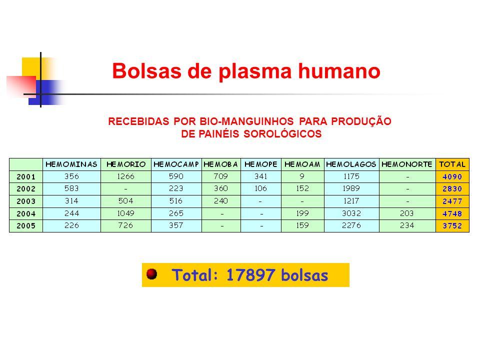 RECEBIDAS POR BIO-MANGUINHOS PARA PRODUÇÃO DE PAINÉIS SOROLÓGICOS Bolsas de plasma humano Total: 17897 bolsas