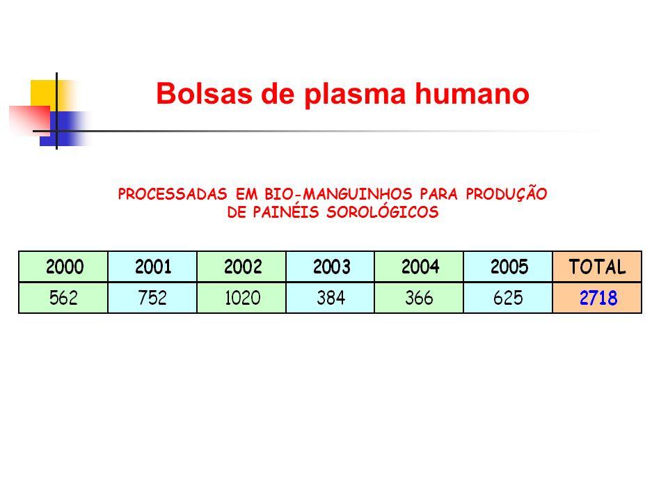 PROCESSADAS EM BIO-MANGUINHOS PARA PRODUÇÃO DE PAINÉIS SOROLÓGICOS Bolsas de plasma humano
