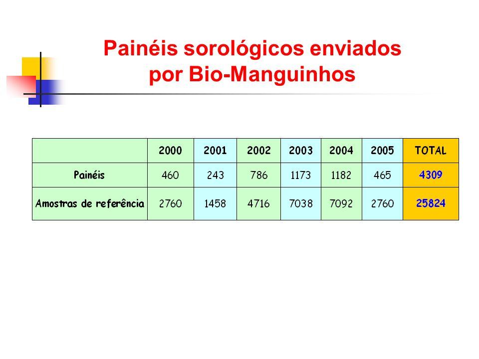 Painéis sorológicos enviados por Bio-Manguinhos