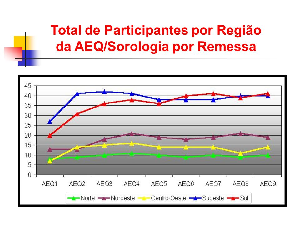 Total de Participantes por Região da AEQ/Sorologia por Remessa