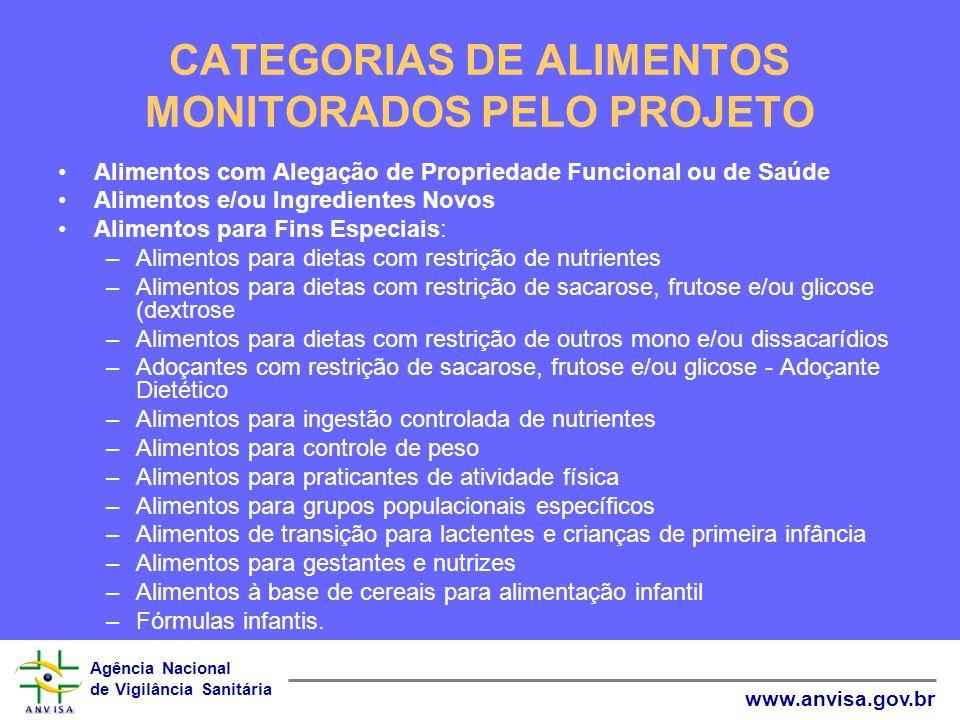 Agência Nacional de Vigilância Sanitária www.anvisa.gov.br CATEGORIAS DE ALIMENTOS MONITORADOS PELO PROJETO Alimentos com Alegação de Propriedade Func
