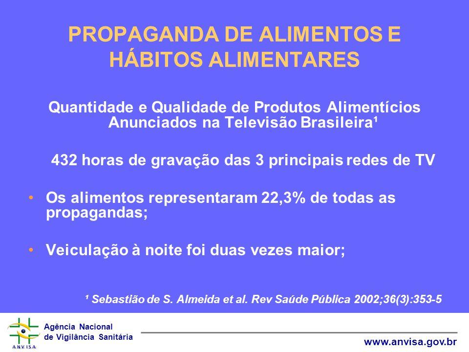 Agência Nacional de Vigilância Sanitária www.anvisa.gov.br PROPAGANDA DE ALIMENTOS E HÁBITOS ALIMENTARES Quantidade e Qualidade de Produtos Alimentíci
