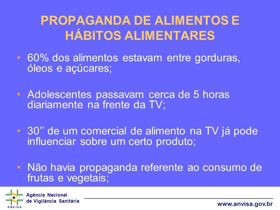 Agência Nacional de Vigilância Sanitária www.anvisa.gov.br PROPAGANDA DE ALIMENTOS E HÁBITOS ALIMENTARES 60% dos alimentos estavam entre gorduras, óle
