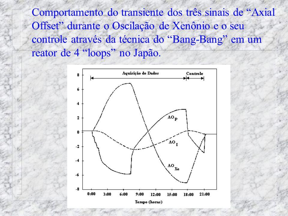 Método Direto para o Controle Ótimo da Oscilação de Xenônio Monitorando os sinais de AO P ( medido ), AO I e AO Xe (sinais calculados) de modo on-line durante as oscilações.