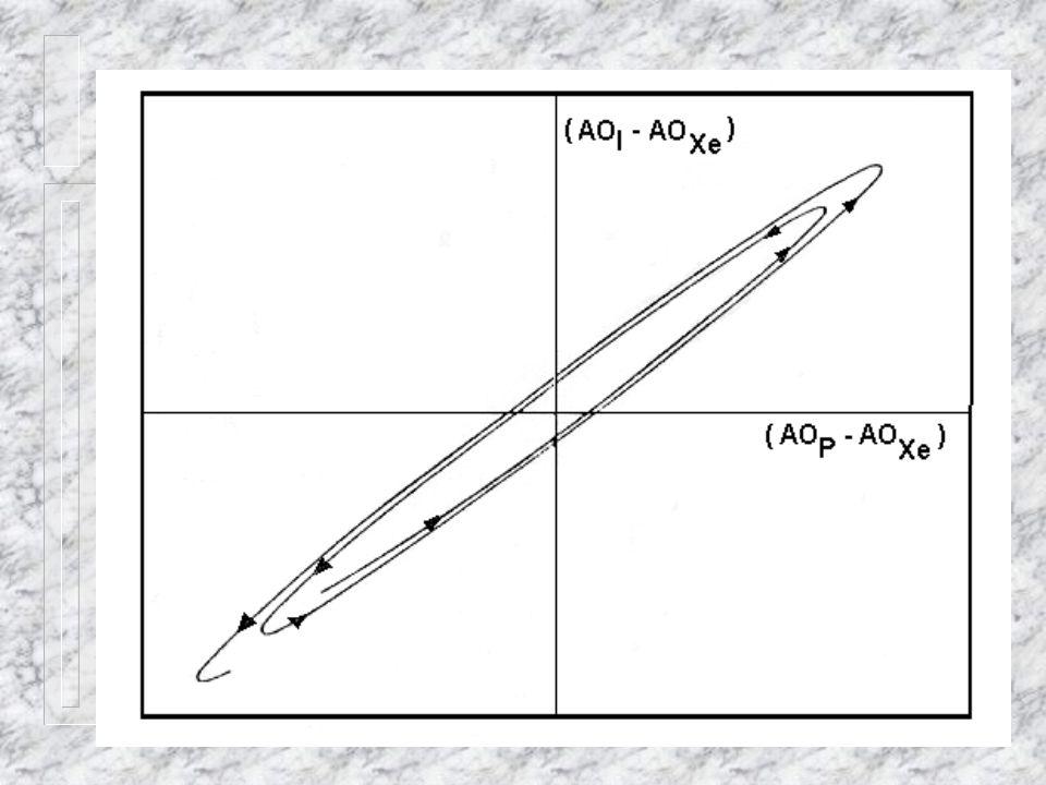 Através do comportamento característico desta curva foi desenvolvido um procedimento operacional para controlar a oscilação de Xenônio, onde salienta-se as seguintes características Quando a Oscilação de Xenônio for estável (não for convergente ou divergente) a trajetória da curva é uma elipse cujo eixo principal está a um ângulo fixo do eixo X.