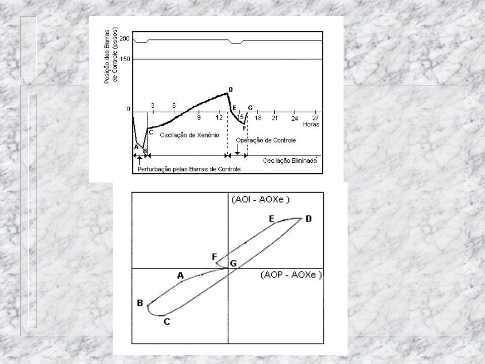Quando as barras de controle são movimentadas a trajetória da curva responde do seguinte modo: Quando a barras de controle são inseridas, de um passo, de modo a efetuar uma mudança negativa de AO P a curva se move em uma direção negativa paralela ao eixo X.