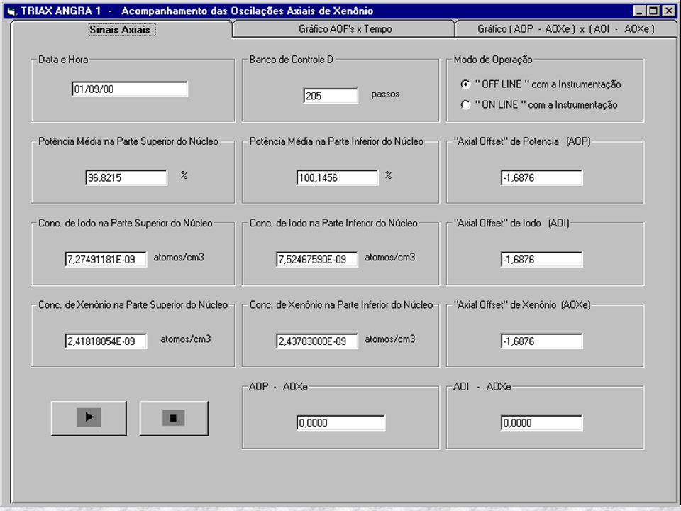 Os sinais provenientes do SICA foram processados do seguinte modo pelo módulo TRIAX ANGRA 1 para o mês de setembro de 2000: MEDIA_NS= (N41S+N42S+N43S+N44S)/4 MEDIA_NI =(N41I+N42I+N43I+N44I)/4 K = TMRM07*2 / ( MEDIA_NS + MEDIA_NI) POT_ SUP = MEDIA_NS*K POT_ INF = MEDIA_NI*K AOP=(POT_SUP-POT_INF)/(POT_SUP+POT_INF)*100 Um estudo utilizando dados reais da usina foi desenvolvido para testar a metodologia TRIAX: