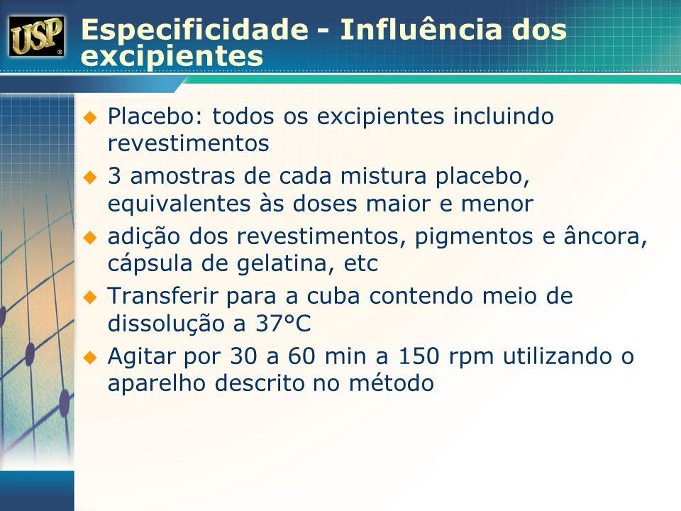 Especificidade - Influência dos excipientes Placebo: todos os excipientes incluindo revestimentos 3 amostras de cada mistura placebo, equivalentes às
