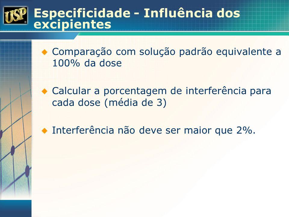 Especificidade - Influência dos excipientes Comparação com solução padrão equivalente a 100% da dose Calcular a porcentagem de interferência para cada