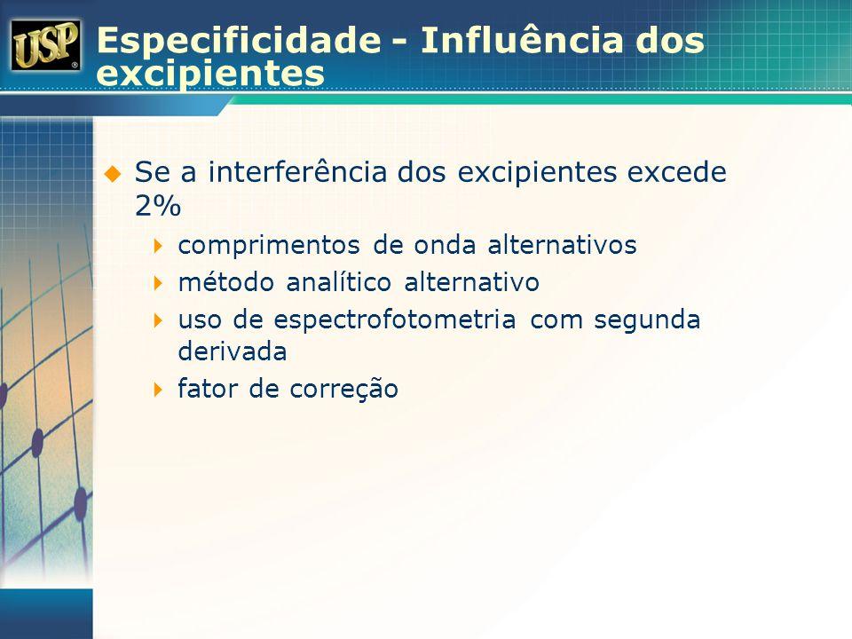 Especificidade - Influência dos excipientes Se a interferência dos excipientes excede 2% comprimentos de onda alternativos método analítico alternativ