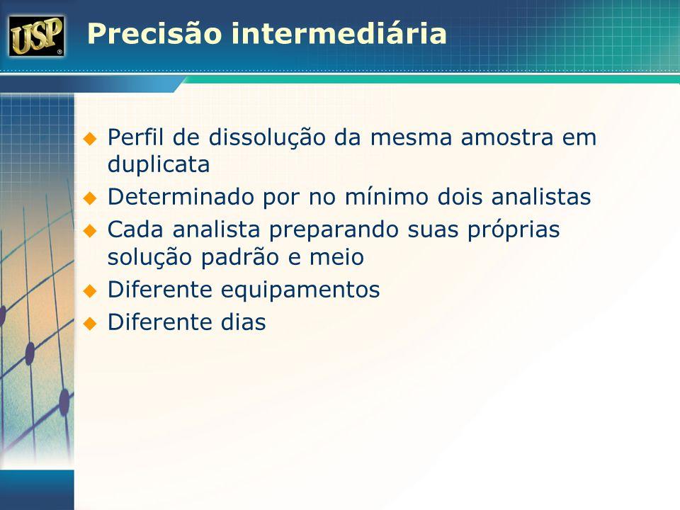 Precisão intermediária Perfil de dissolução da mesma amostra em duplicata Determinado por no mínimo dois analistas Cada analista preparando suas própr