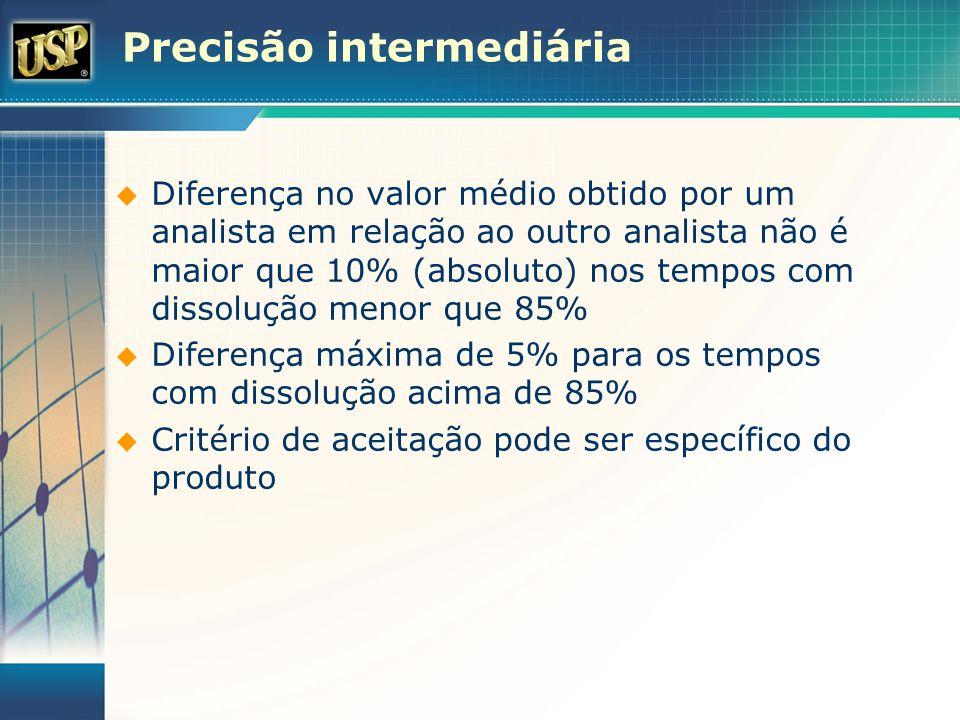 Precisão intermediária Diferença no valor médio obtido por um analista em relação ao outro analista não é maior que 10% (absoluto) nos tempos com diss