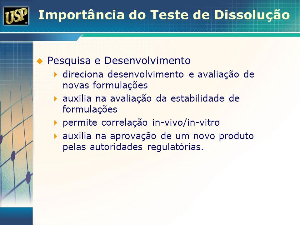 Perfil de dissolução Pontos a 15, 20, 30, 45 e 60 min 5 a 10 min para fármacos que dissolvem rapidamente acima de 60 min para fármacos com dissolução lenta