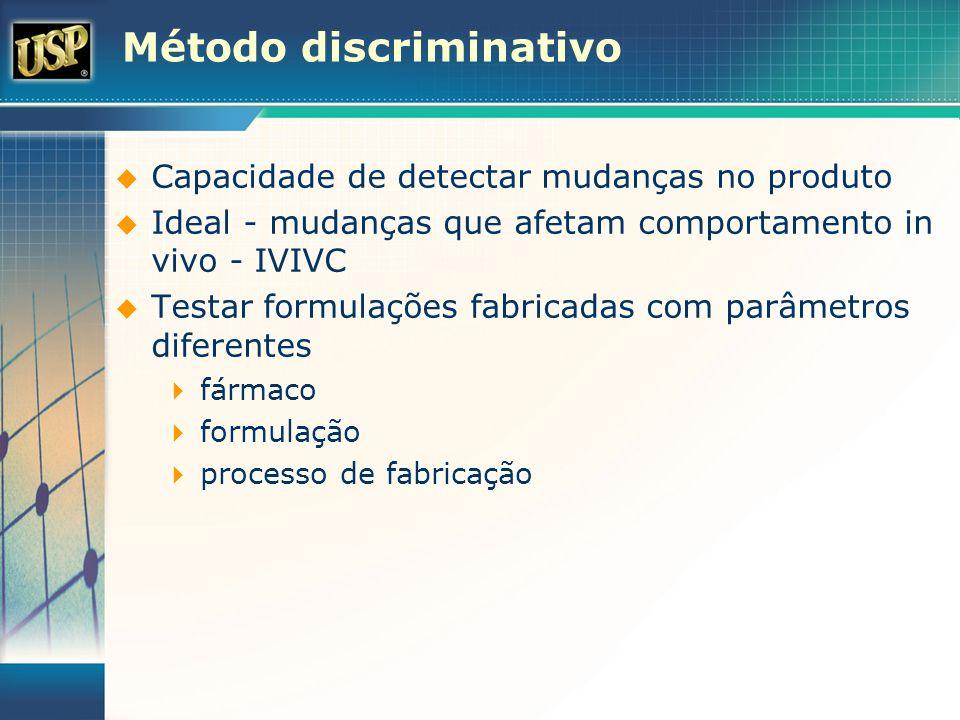 Método discriminativo Capacidade de detectar mudanças no produto Ideal - mudanças que afetam comportamento in vivo - IVIVC Testar formulações fabricad