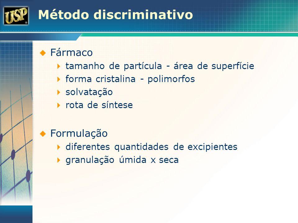 Método discriminativo Fármaco tamanho de partícula - área de superfície forma cristalina - polimorfos solvatação rota de síntese Formulação diferentes