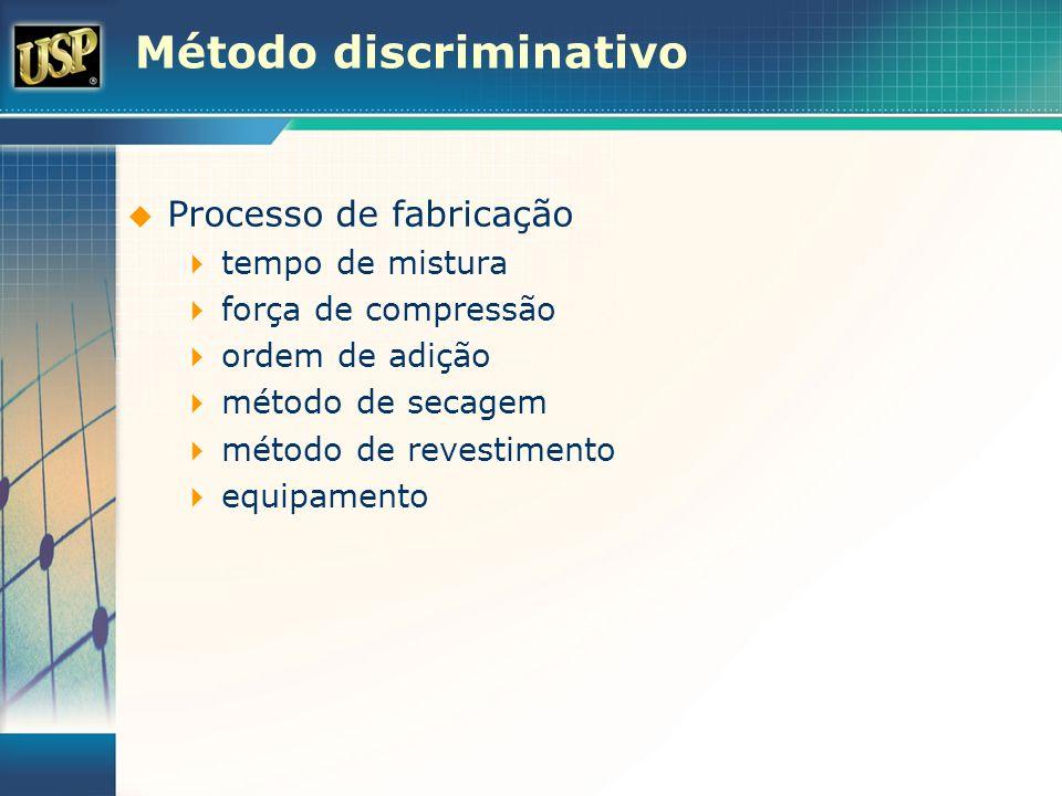 Método discriminativo Processo de fabricação tempo de mistura força de compressão ordem de adição método de secagem método de revestimento equipamento