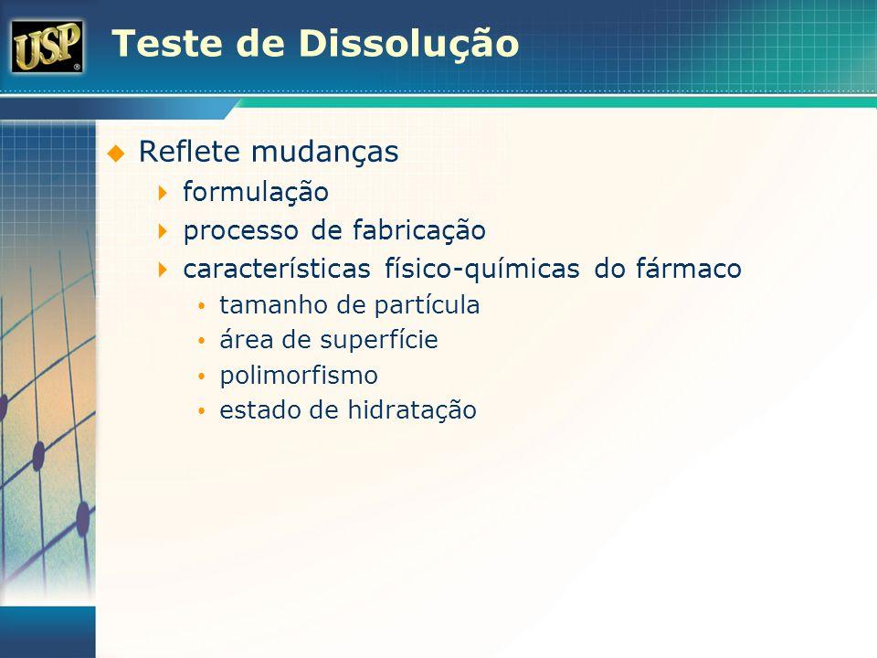 Teste de Dissolução Reflete mudanças formulação processo de fabricação características físico-químicas do fármaco tamanho de partícula área de superfí