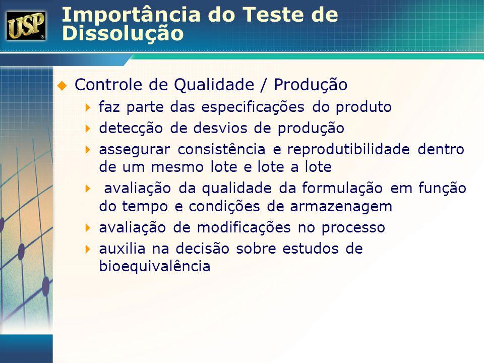 Meio de dissolução Escolha em função da solubilidade do fármaco doses do produto sink condition deve ser atendida