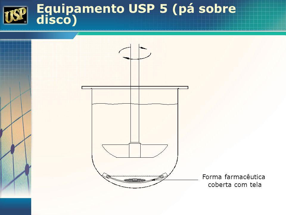 Equipamento USP 5 (pá sobre disco) Forma farmacêutica coberta com tela
