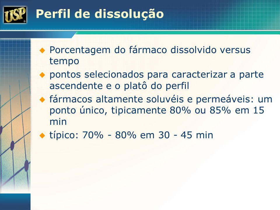 Porcentagem do fármaco dissolvido versus tempo pontos selecionados para caracterizar a parte ascendente e o platô do perfil fármacos altamente soluvéi