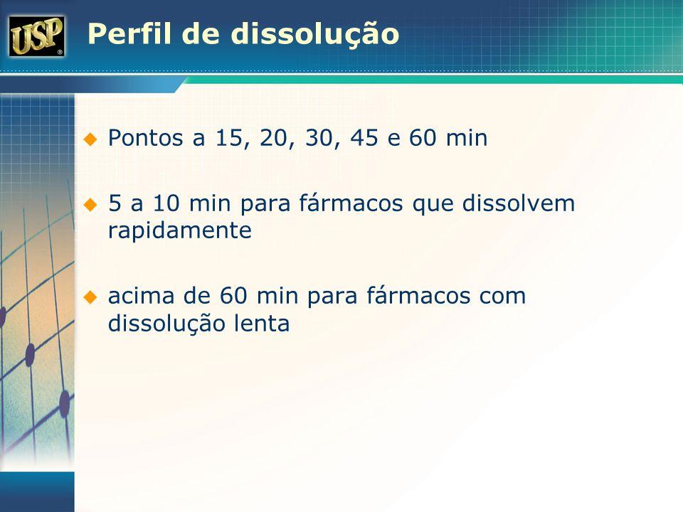 Perfil de dissolução Pontos a 15, 20, 30, 45 e 60 min 5 a 10 min para fármacos que dissolvem rapidamente acima de 60 min para fármacos com dissolução