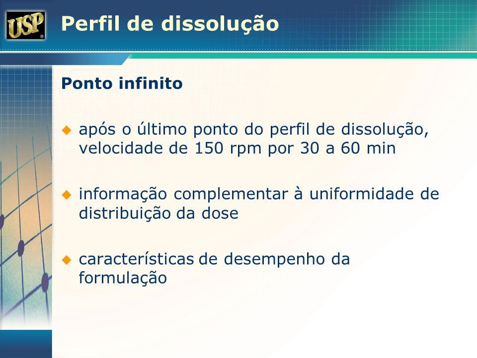 Perfil de dissolução Ponto infinito após o último ponto do perfil de dissolução, velocidade de 150 rpm por 30 a 60 min informação complementar à unifo