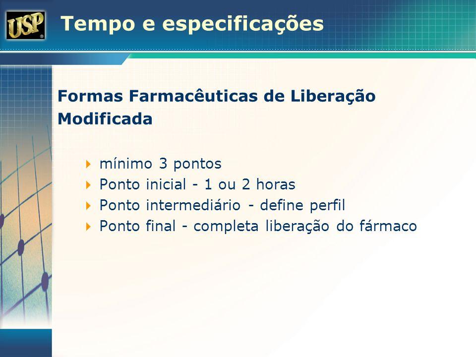 Tempo e especificações Formas Farmacêuticas de Liberação Modificada mínimo 3 pontos Ponto inicial - 1 ou 2 horas Ponto intermediário - define perfil P